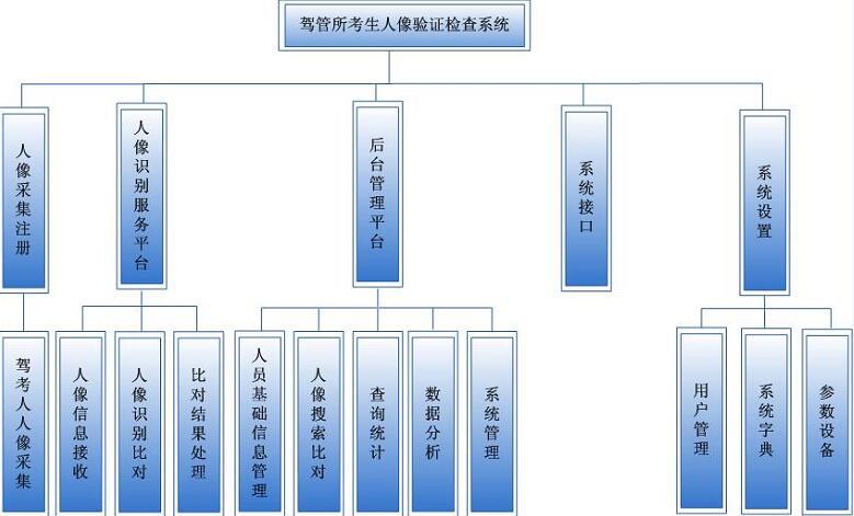 驾管所考生智能人脸身份证核验管理系统网络拓扑图