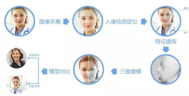 人证识别管理系统流程