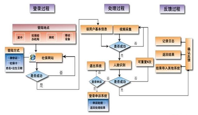 社保生存认证人证合一核验系统流程图